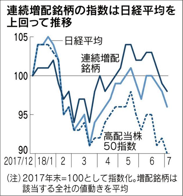 20180704_連続増配銘柄の指数は日経平均を上回って推移_日本経済新聞朝刊