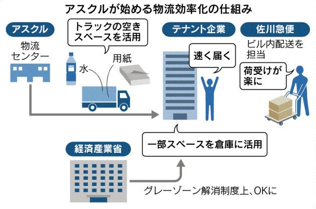20180704_アスクルが始める物流効率化の仕組み_日本経済新聞朝刊
