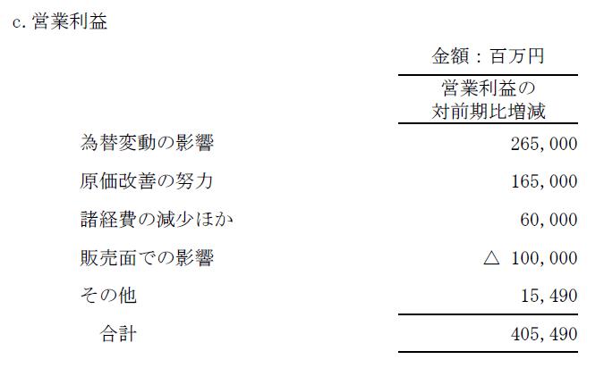20180712_UFO_トヨタ_営業利益増減