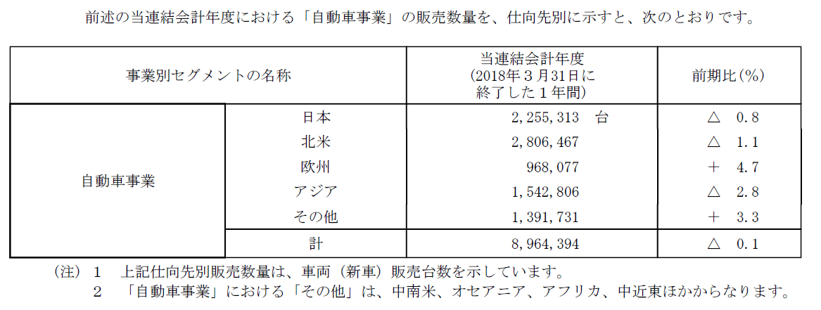 20180712_UFO_トヨタ_販売実績