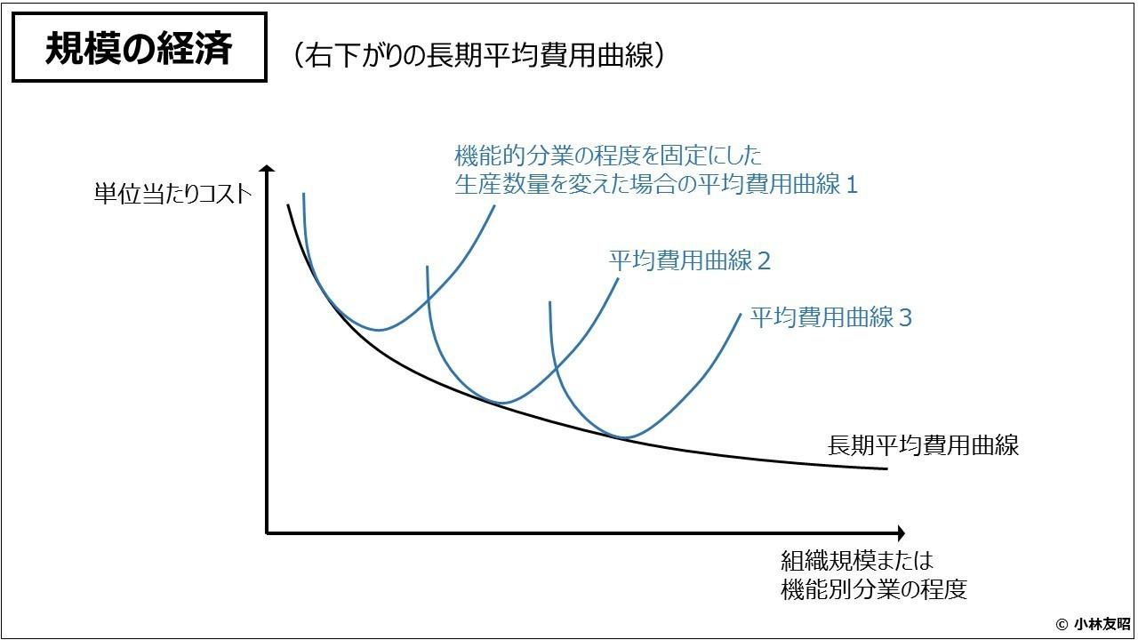 組織管理(入門編)規模の経済