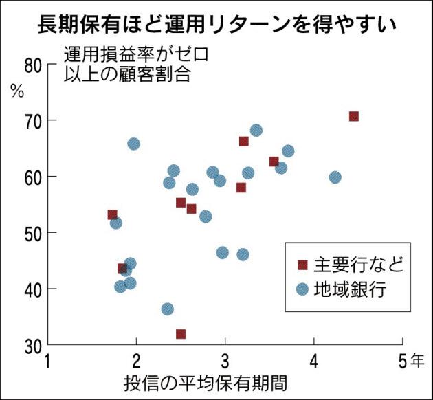 20180705_当期保有ほど運用リターンを得やすい_日本経済新聞朝刊
