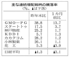 20180704_主な連続増配銘柄の騰落率_日本経済新聞朝刊