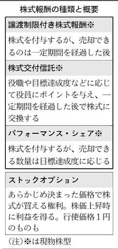 20180616_株式報酬の種類と概要_日本経済新聞朝刊