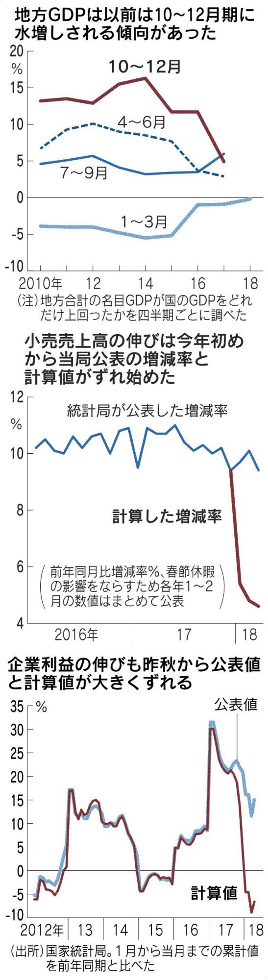 20180619_地方GDPは以前は10~12月期に水増しされる傾向があった_日本経済新聞朝刊