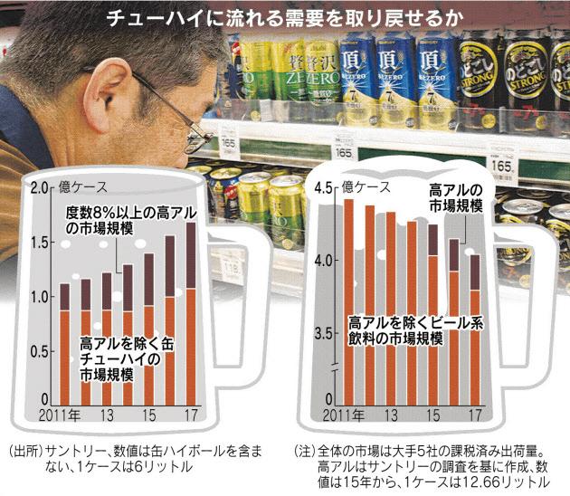 20180616_チューハイに流れる需要を取り戻せるか_日本経済新聞朝刊