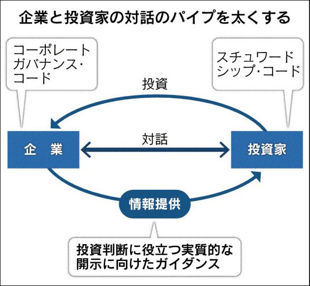 20180703_企業と投資家の対話のパイプを太くする_日本経済新聞朝刊