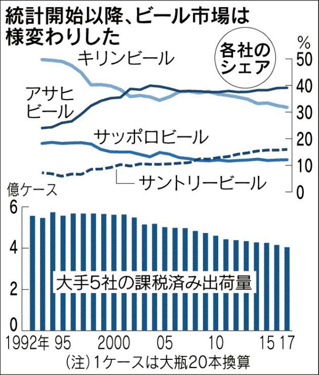 20180704_統計開始以降、ビール市場は様変わりした_日本経済新聞朝刊