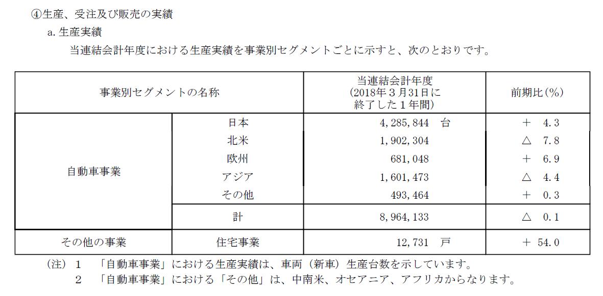 20180712_UFO_トヨタ_生産実績
