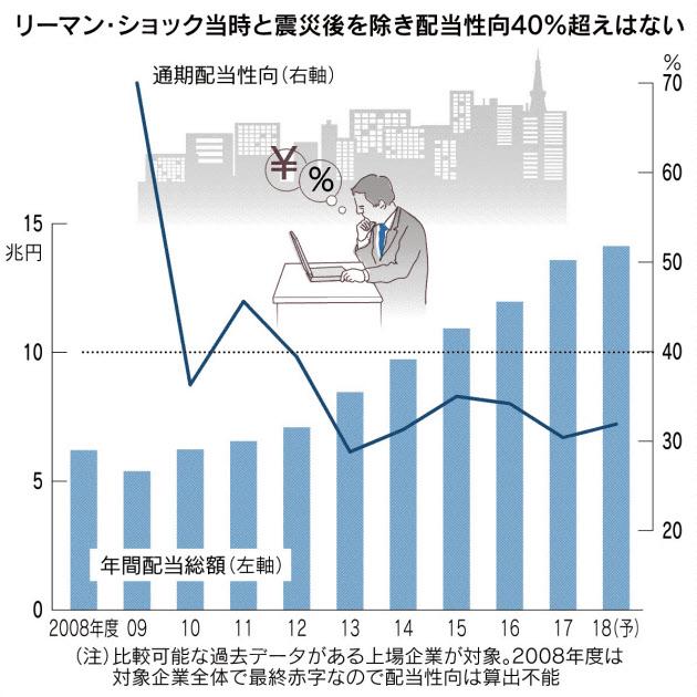 20180714_リーマン・ショック当時と震災後を除き配当性向40%超えはない_日本経済新聞朝刊