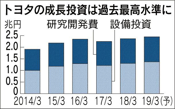 20180712_トヨタの成長投資は過去最高水準に_日本経済新聞朝刊