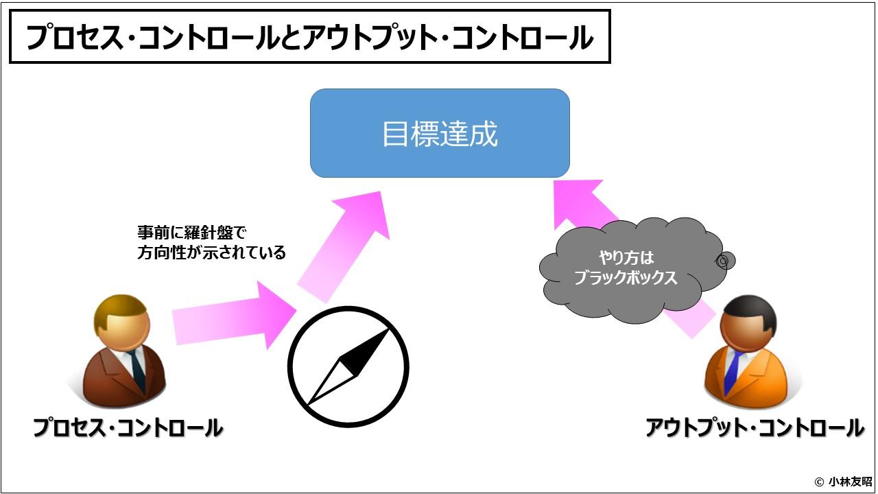 組織管理(入門編)プロセス・コントロールとアウトプット・コントロール