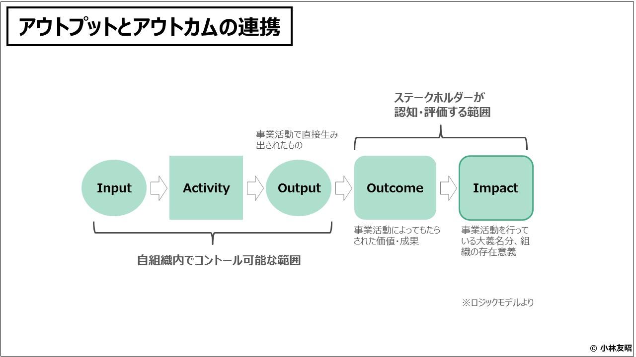 組織管理(入門編)アウトプットとアウトカムの連携